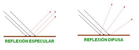 imagenes de la reflexion fisica f 237 sica y sus procesos luz reflexi 211 n y espejos