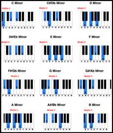 Chord chart sheet music