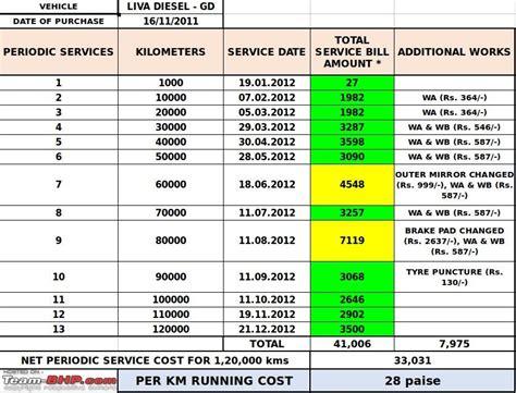 Toyota Major Service Checklist Toyota Etios Diesel Test Drive Review Page 17 Team Bhp