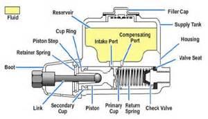 Motorcycle Brake System Diagram Image Gallery Master Cylinder