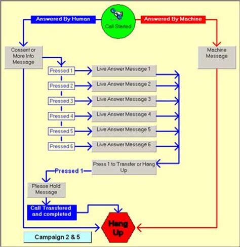 best telemarketing scripts telemarketing scripts