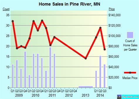 pine river minnesota mn 56474 profile population maps