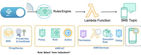 learning aws iot effectively manage connected devices on the aws cloud using services such as aws greengrass aws button predictive analytics and machine learning books the new aws iot button can your car other home
