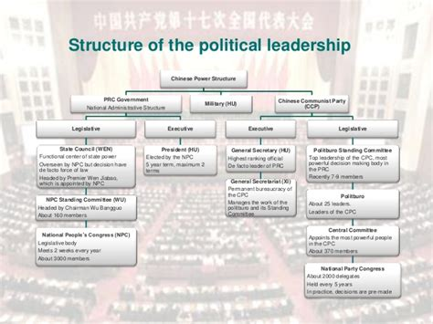 in china s backyard policies and politics of resource investments in southeast asia books structure of the political leadership