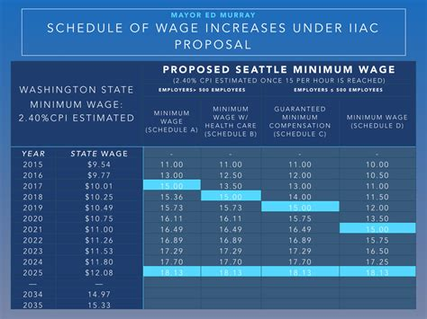 seattle s 15 minimum wage just brought them lowest