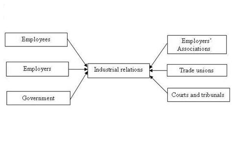 actor data definition actors in industrial relation system industrialists