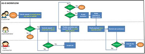 what is workflows is480 team wiki 2013t2 carpe diem workflow is480