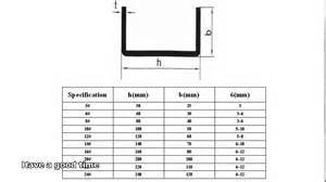 Rolled Steel Channel Section Sizes by Steel Channel Dimensions