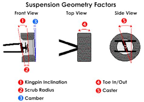 Camber Caster Kingpin race car design tips and information suspension