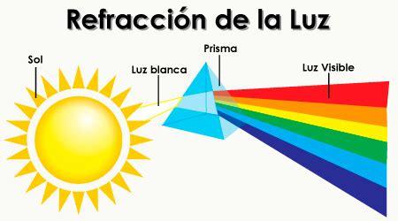 imagenes de la reflexion y refraccion telecomunicaciones9c caracteristicas opticas de la luz