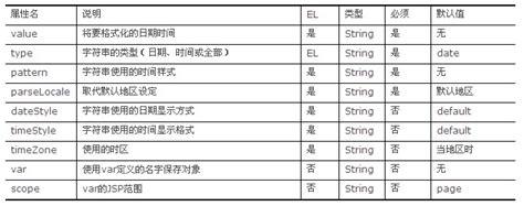 jstl pattern date jstl i18n 格式标签库 使用之一 数字日期格式化 csdn博客