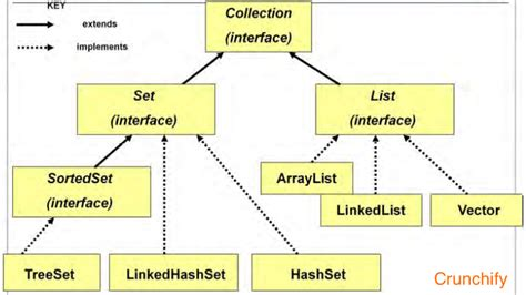 java tutorial oracle collections what is java collections framework benefits of