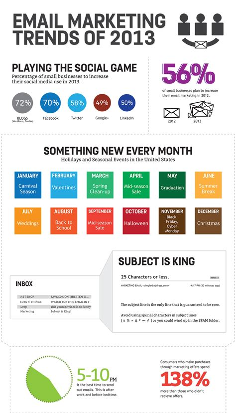 Email Marketing by Email Marketing Hub Spoke Insights