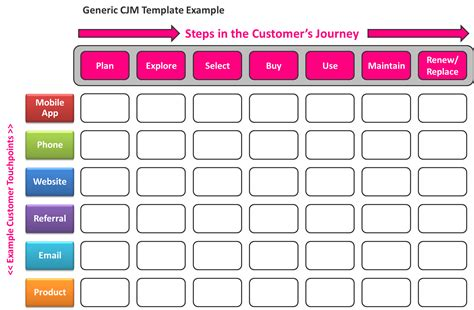 What Is Customer Journey Mapping Stratmetrix Com Customer Touchpoint Mapping Template