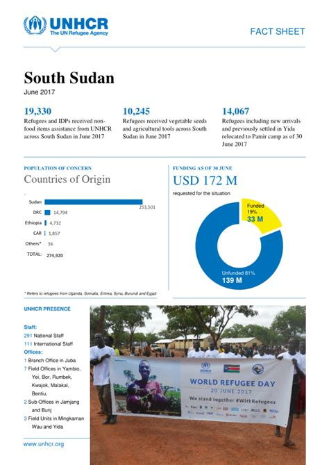 un jobs in south sudan 2015 unhcr south sudan vacancies unhcr south sudan factsheet