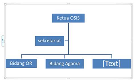 desain struktur organisasi yang ideal cara membuat struktur organisasi di ms word pnpm mandiri