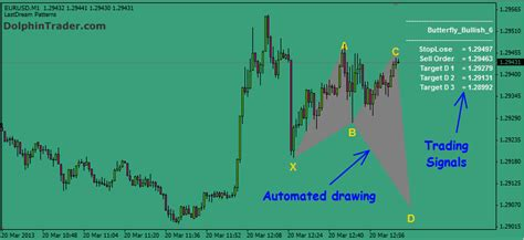 harmonic pattern indicator download harmonic patterns metatrader 4 indicator
