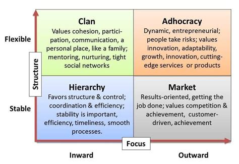 187 organizational culture s role in facebook s success the competing values framework trupath search