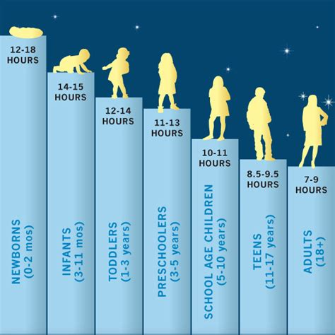 how much should a sleep what s the ideal amount of sleep optiderma