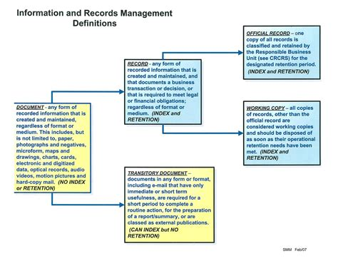 Are Records Records Records Management
