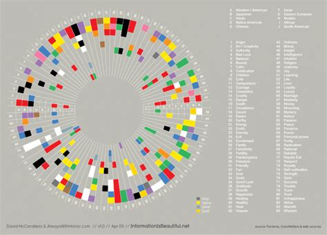 color emotions is there a worldwide applicable color emotion chart