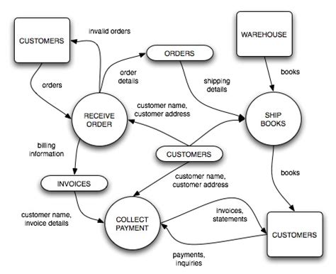 inventory management system dfd diagram free dfd diagram for inventory management system