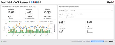 email website email website traffic metrics actionable data to drive