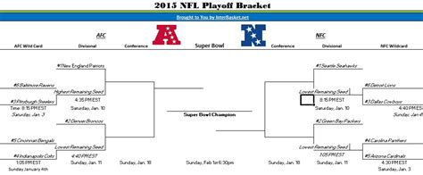 printable nfl playoff schedule 2015 game times nfl playoff bracket printable images