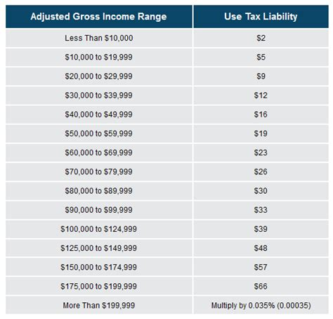 Ca Sales Tax Rate Lookup By Address News Release 10 16 G Paying Use Tax On Your Income Tax