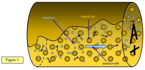 do resistors electrons schoolphysics welcome