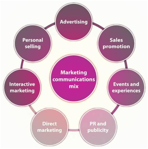 Advantages Of Integrated Mba by Integrated Marketing Communications Definition Marketing