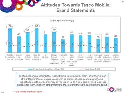 tesco mobile ireland adfx awards tesco mobile ireland from voice to