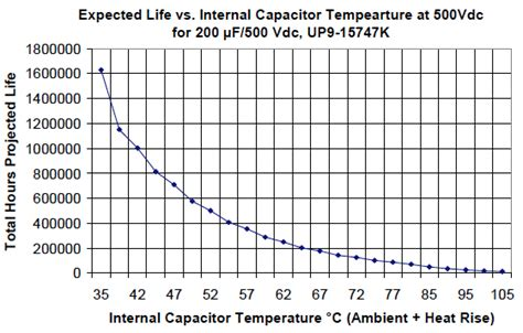 electrolytic capacitors expectancy dc capacitor for drive inverters ecidc