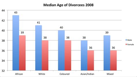How To Search For On By Age Divorce Rates By Age Driverlayer Search Engine