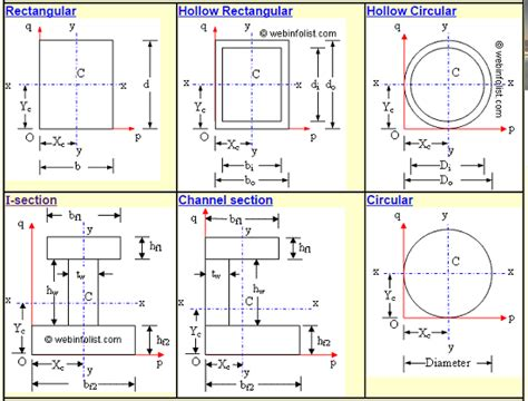 Moment Of Inertia Of Circular Section by Calculator For Moment Of Inertia Civil Engineer