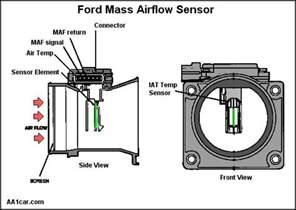 p0068 manifold absolute pressure map sensor mass air flow maf sensor throttle position