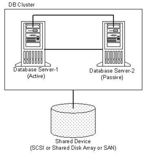 clustering in sql server 2008 with diagram overview of sql server 2000 database clustering using mscs