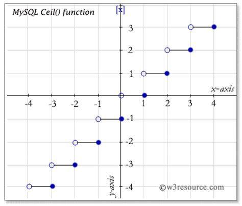 Function Ceil by Mysql Ceil Function W3resource