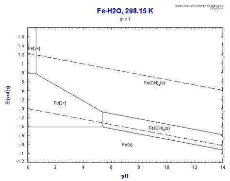 diagramme potentiel ph eau fer eh ph diagram biominewiki