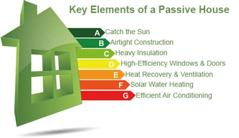Low Cost Home Building by What Is Passive House Design Greenest Insulation Blog