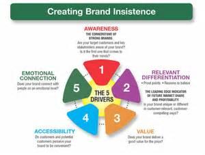brand equity branding strategy insider