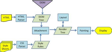 javascript html layout engine how browsers work behind the scenes of modern web