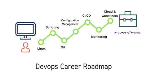 What Things To Learn For Devops Devops Career Roadmap Devops Roadmap Template