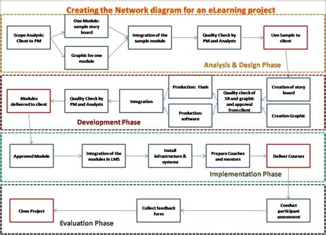 network migration plan template great migration project plan template contemporary