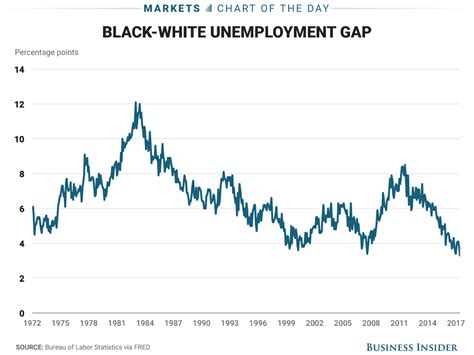 american job rate 2014 unemployment rate gap between black and white falls to