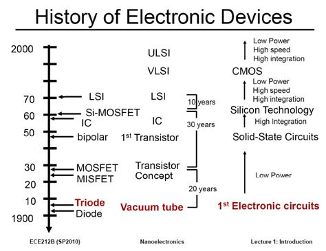 bipolar transistor history publish upload browse slides by uploaded date in ascending order page 65 wesrch