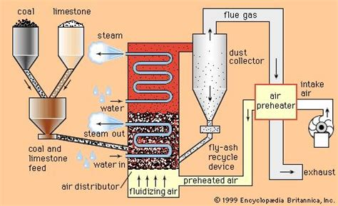Fluidized Bed Combustion by What Is Fluidized Bed Combustion Thermodyneboilers