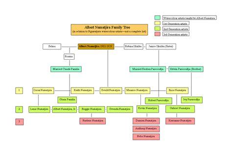 ancestry tree diagram family tree diagram turtletechrepairs co