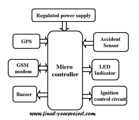 wiring diagram vehicle security system wiring wiring