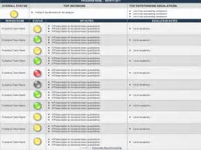 dashboard and scorecard templates deliverable based